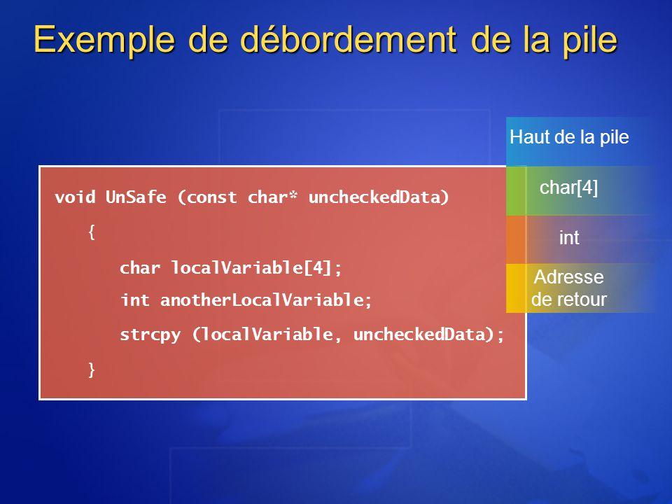 void UnSafe (const char* uncheckedData) { int anotherLocalVariable; strcpy (localVariable, uncheckedData); } char localVariable[4]; Exemple de déborde