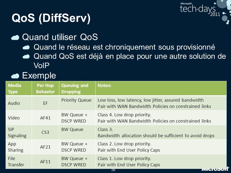 26 QoS (DiffServ) Quand utiliser QoS Quand le réseau est chroniquement sous provisionné Quand QoS est déjà en place pour une autre solution de VoIP Exemple Media Type Per Hop Behavior Queuing and Dropping Notes: AudioEF Priority QueueLow loss, low latency, low jitter, assured bandwidth Pair with WAN Bandwidth Policies on constrained links VideoAF41 BW Queue + DSCP WRED Class 4.