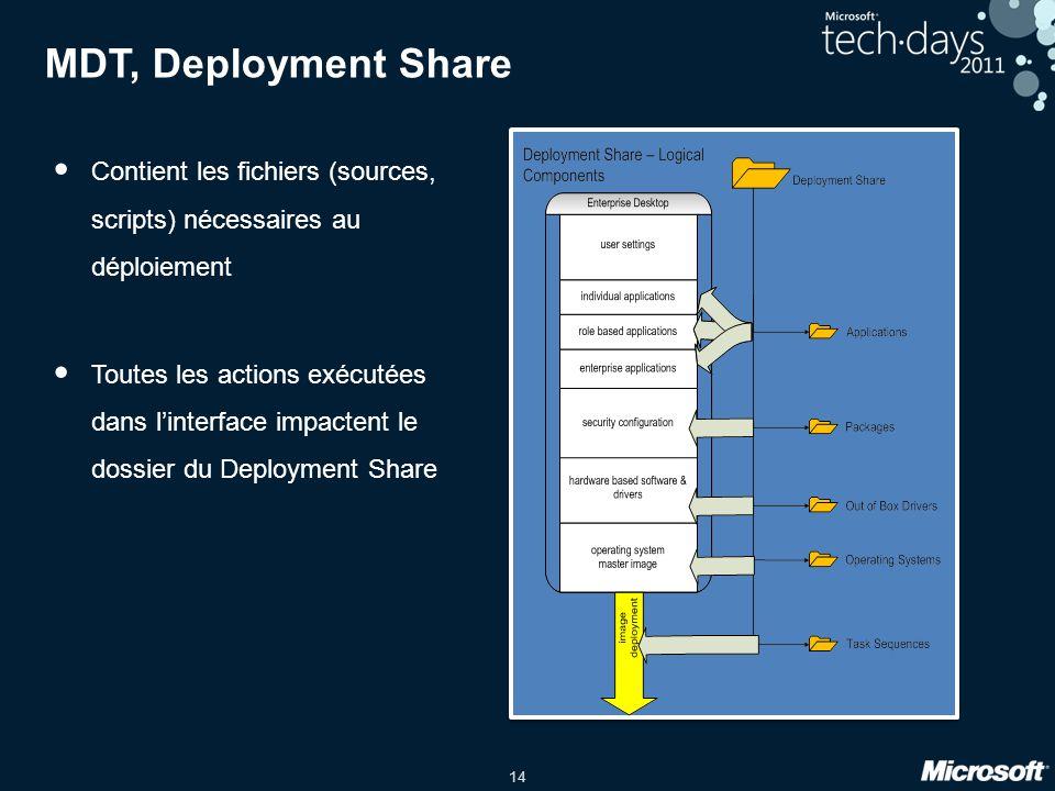 14 MDT, Deployment Share Contient les fichiers (sources, scripts) nécessaires au déploiement Toutes les actions exécutées dans linterface impactent le