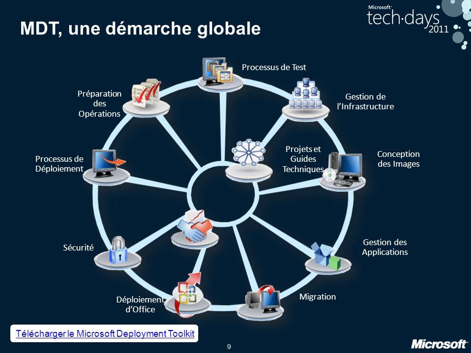 30 MSDN et TechNet : lessentiel des ressources techniques à portée de clic http://technet.com http://msdn.com Portail administration et infrastructure pour informaticiens Portail de ressources technique pour développeurs