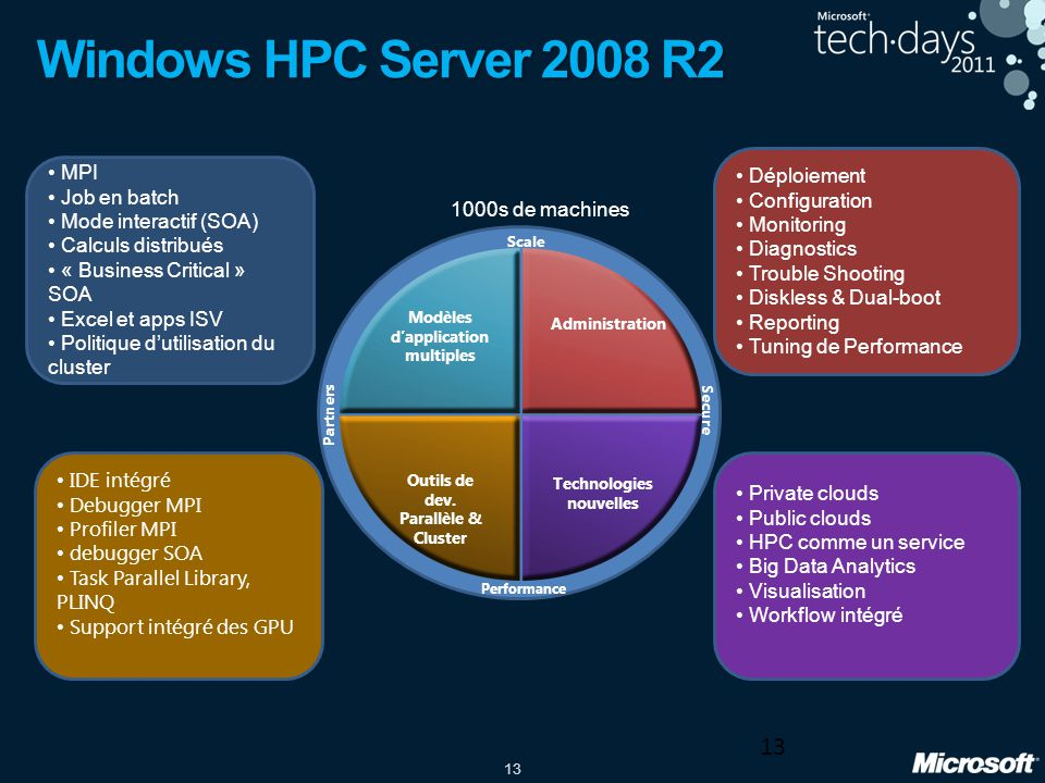 13 Windows HPC Server 2008 R2 13 Modèles dapplication multiples Administration Outils de dev. Parallèle & Cluster Technologies nouvelles Scale Perform