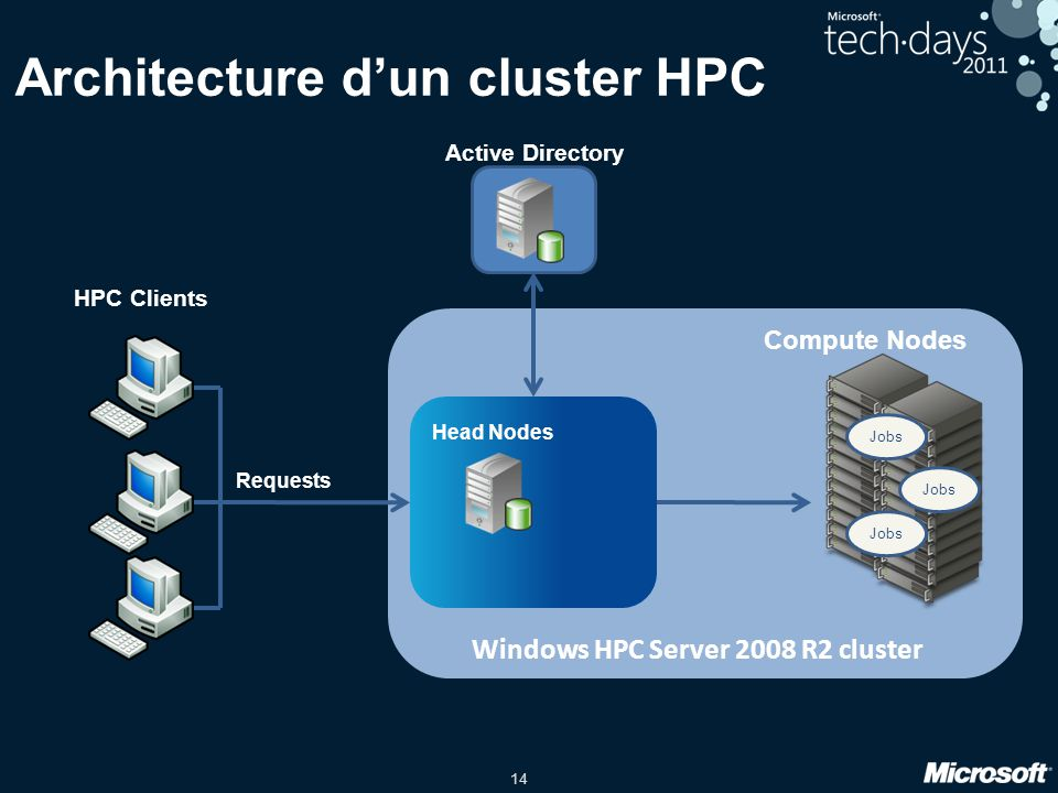 14 Architecture dun cluster HPC Compute Nodes HPC Clients Head Nodes Active Directory Jobs Windows HPC Server 2008 R2 cluster Requests