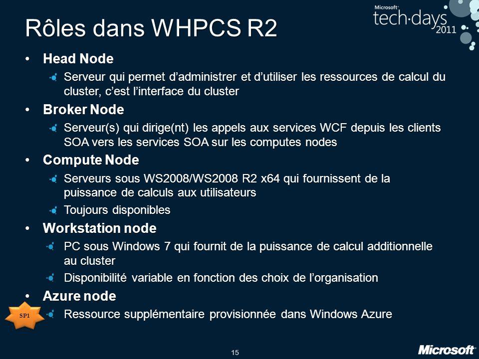 15 Rôles dans WHPCS R2 Head NodeHead Node Serveur qui permet dadministrer et dutiliser les ressources de calcul du cluster, cest linterface du cluster Broker NodeBroker Node Serveur(s) qui dirige(nt) les appels aux services WCF depuis les clients SOA vers les services SOA sur les computes nodes Compute NodeCompute Node Serveurs sous WS2008/WS2008 R2 x64 qui fournissent de la puissance de calculs aux utilisateurs Toujours disponibles Workstation nodeWorkstation node PC sous Windows 7 qui fournit de la puissance de calcul additionnelle au cluster Disponibilité variable en fonction des choix de lorganisation Azure nodeAzure node Ressource supplémentaire provisionnée dans Windows Azure SP1