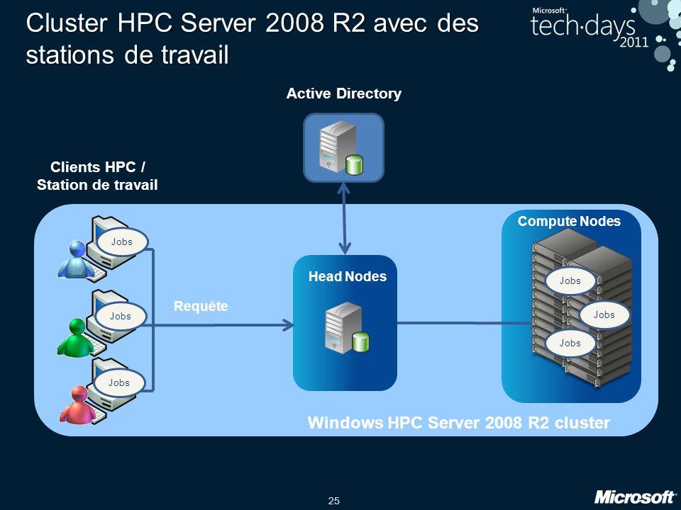 25 Cluster HPC Server 2008 R2 avec des stations de travail Compute Nodes Clients HPC / Station de travail Requête Head Nodes Active Directory Jobs Windows HPC Server 2008 R2 cluster Jobs
