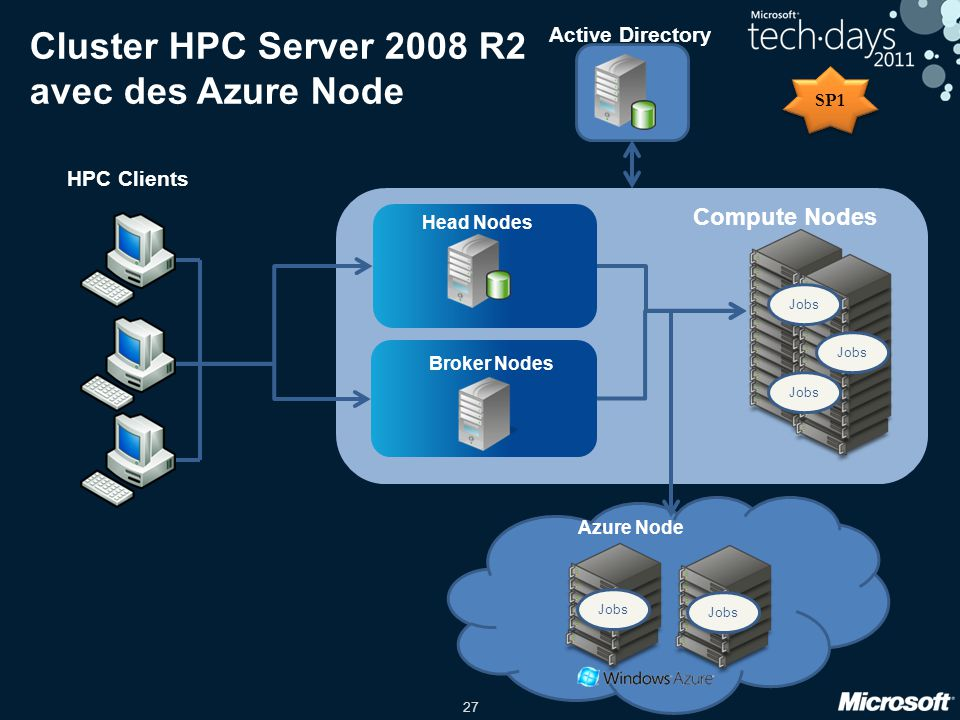 27 Cluster HPC Server 2008 R2 avec des Azure Node Compute Nodes HPC Clients Head Nodes Active Directory Jobs Broker Nodes Azure Node SP1 Jobs