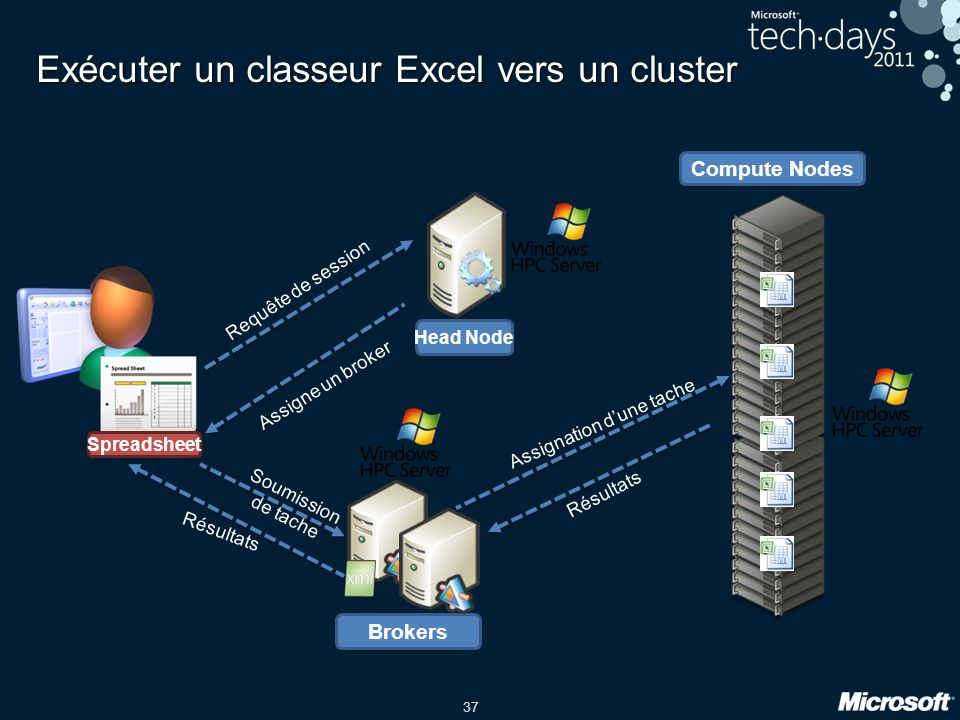 37 Exécuter un classeur Excel vers un cluster Compute Nodes Spreadsheet Head Node Brokers Requête de session Assigne un broker Soumission de tache Ass