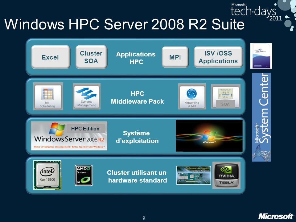 30 Soumettre des jobs Compute Ressources HPC Clients Head Nodes Active Directory Jobs Windows HPC Server 2008 R2 cluster Requête HPC GUI HPC CMD/PS Web Interface Apps Requête Jobs