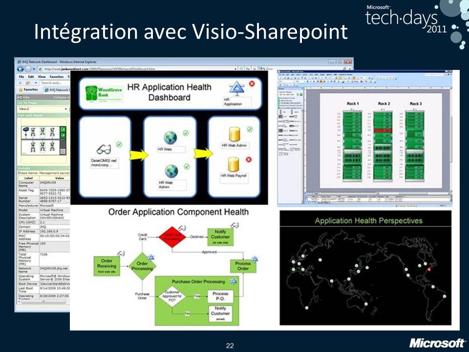22 Intégration avec Visio-Sharepoint
