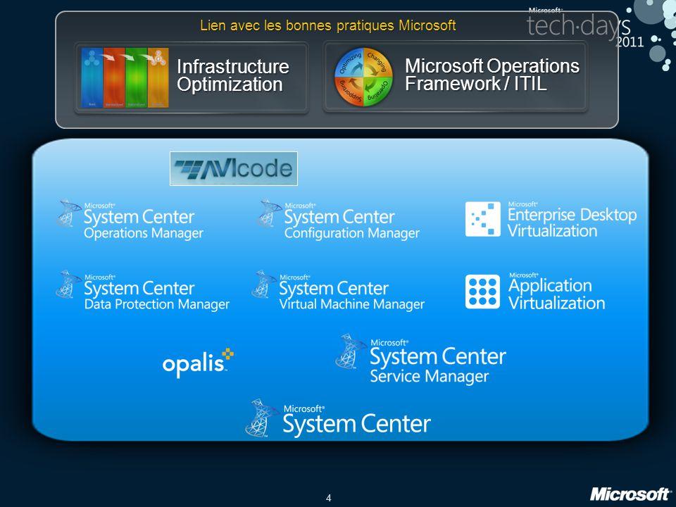 4 Lien avec les bonnes pratiques Microsoft Microsoft Operations Framework / ITIL Infrastructure Optimization