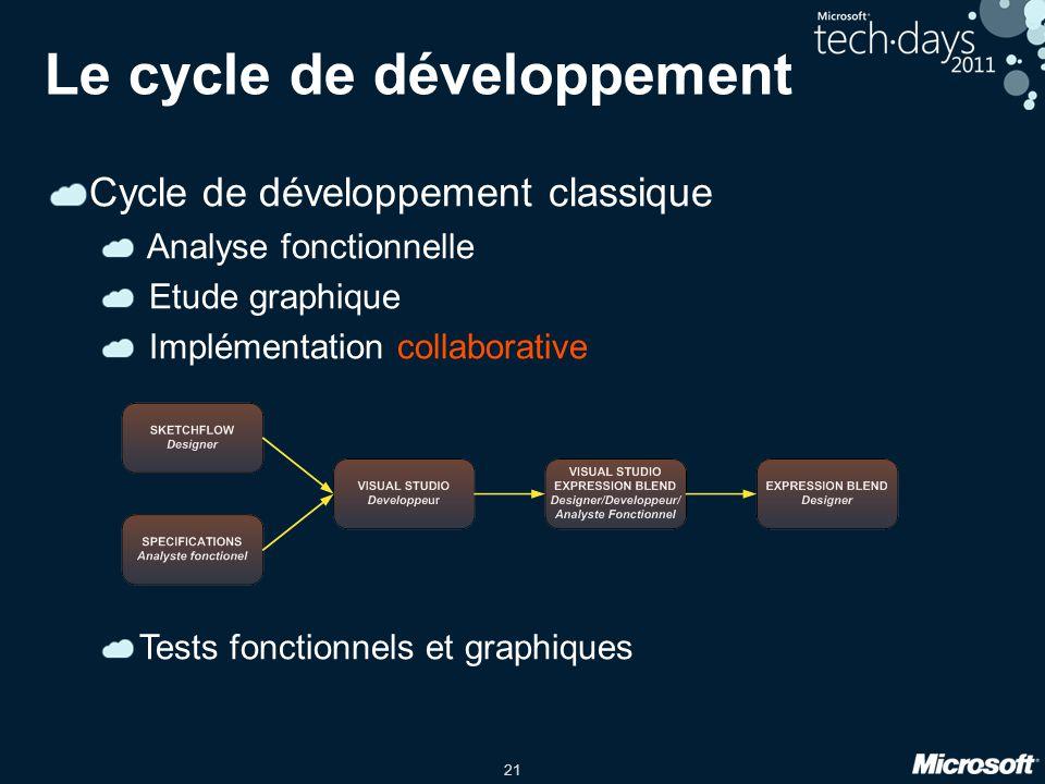 21 Le cycle de développement Cycle de développement classique Analyse fonctionnelle Etude graphique Implémentation collaborative Tests fonctionnels et