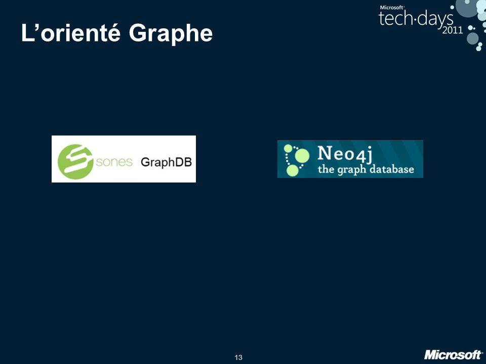 13 Lorienté Graphe