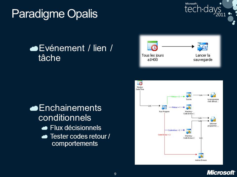 9 Paradigme Opalis Evénement / lien / tâche Enchainements conditionnels Flux décisionnels Tester codes retour / comportements