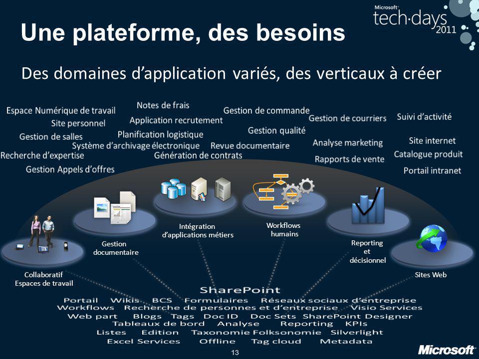 13 Une plateforme, des besoins Collaboratif Espaces de travail Intégration dapplications métiers Workflows humains Reporting et décisionnel Sites Web