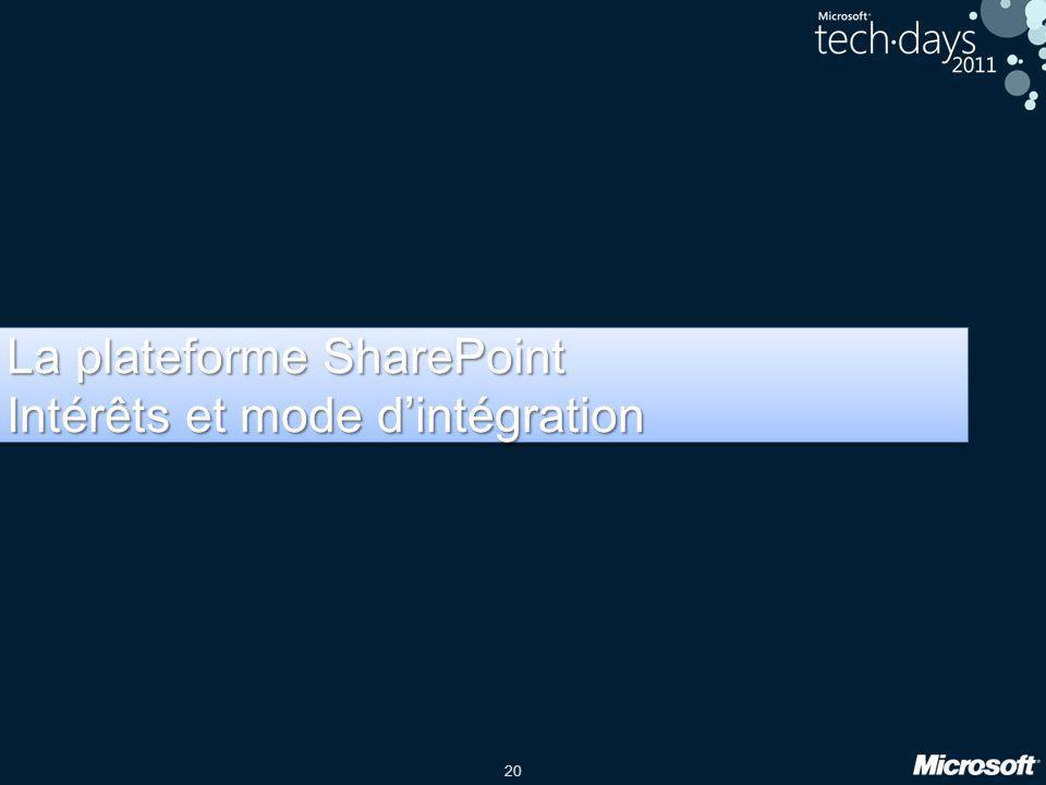 20 La plateforme SharePoint Intérêts et mode dintégration La plateforme SharePoint Intérêts et mode dintégration
