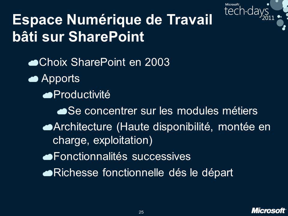 25 Espace Numérique de Travail bâti sur SharePoint Choix SharePoint en 2003 Apports Productivité Se concentrer sur les modules métiers Architecture (H