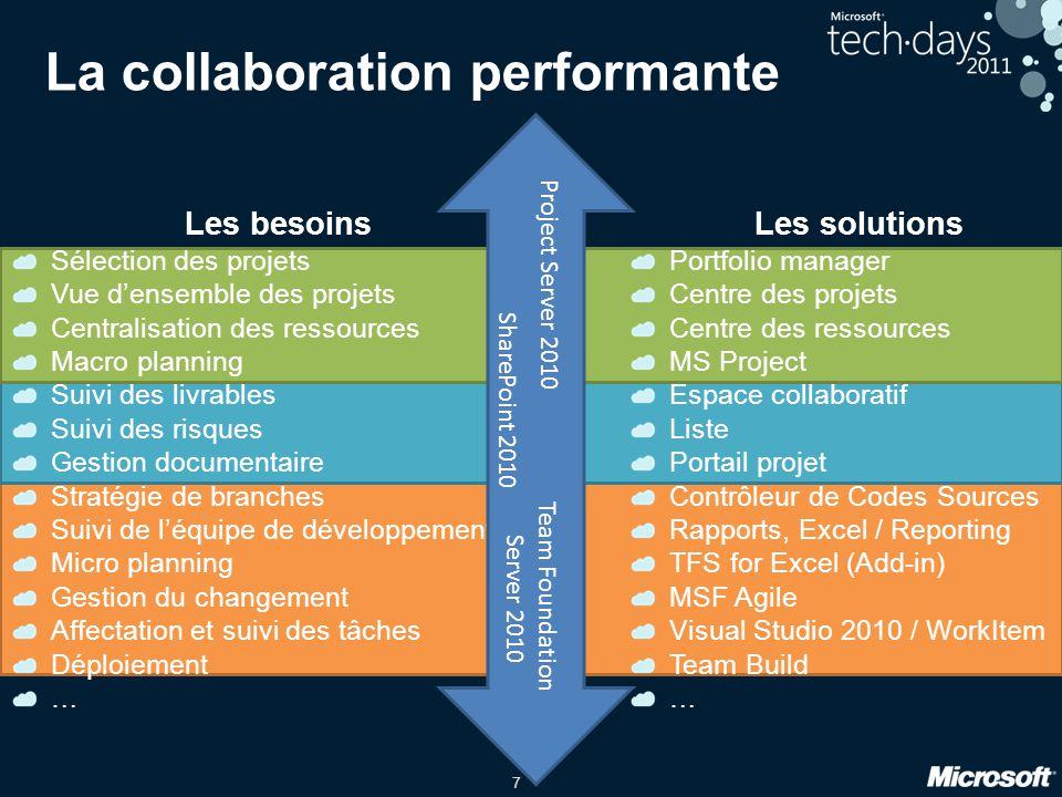 7 La collaboration performante Les besoins Sélection des projets Vue densemble des projets Centralisation des ressources Macro planning Suivi des livr