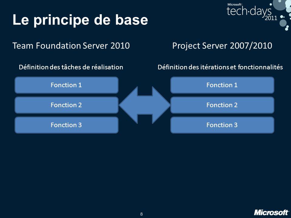 8 Le principe de base Project Server 2007/2010 Définition des itérations et fonctionnalités Team Foundation Server 2010 Définition des tâches de réali