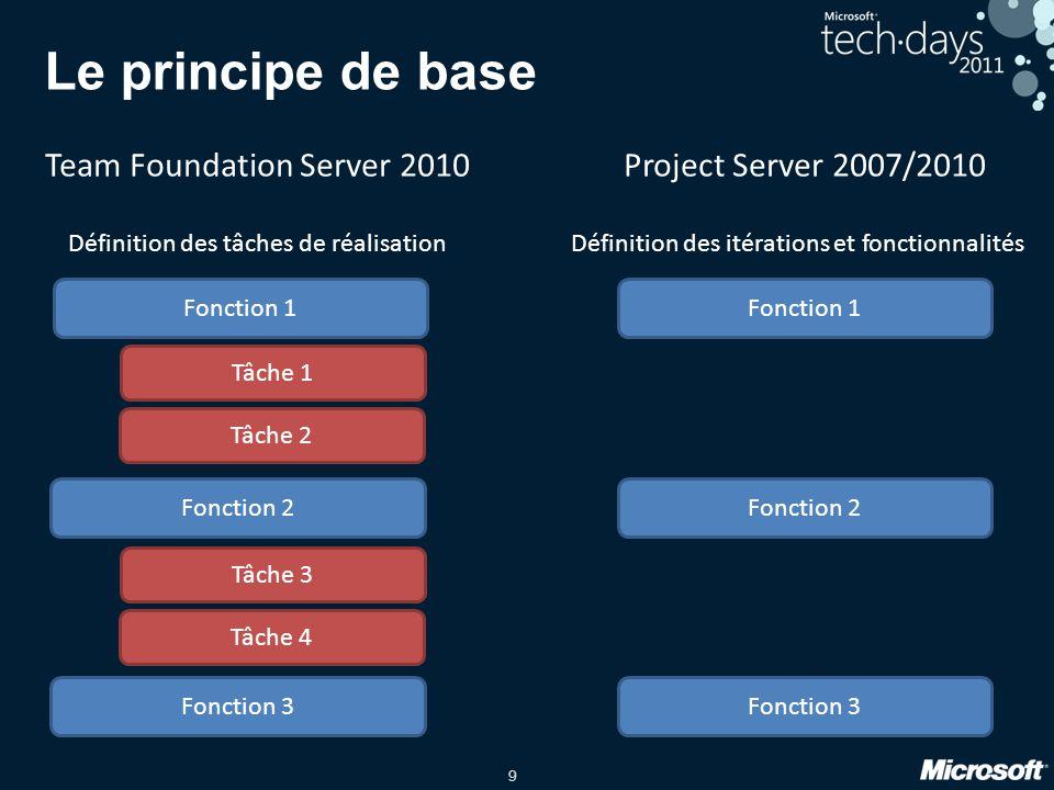 9 Le principe de base Fonction 1 Fonction 2 Fonction 3 Fonction 1 Fonction 2 Fonction 3 Tâche 1 Tâche 2 Tâche 3 Tâche 4 Project Server 2007/2010 Défin