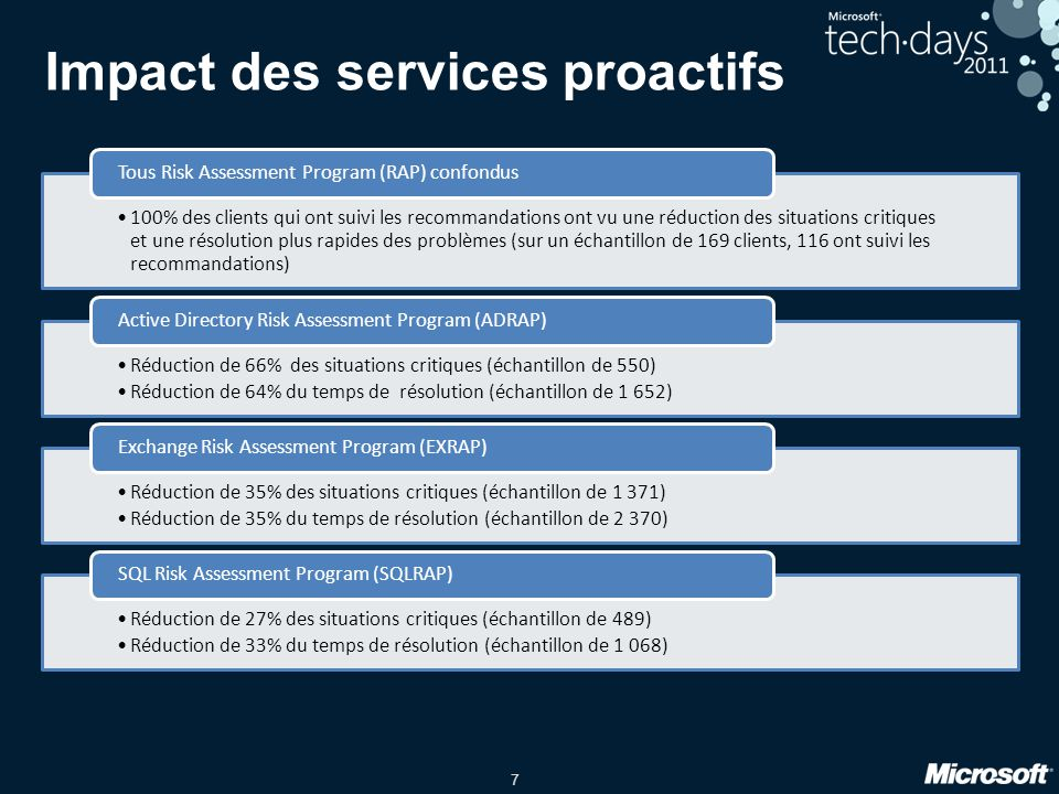 7 Impact des services proactifs 100% des clients qui ont suivi les recommandations ont vu une réduction des situations critiques et une résolution plu