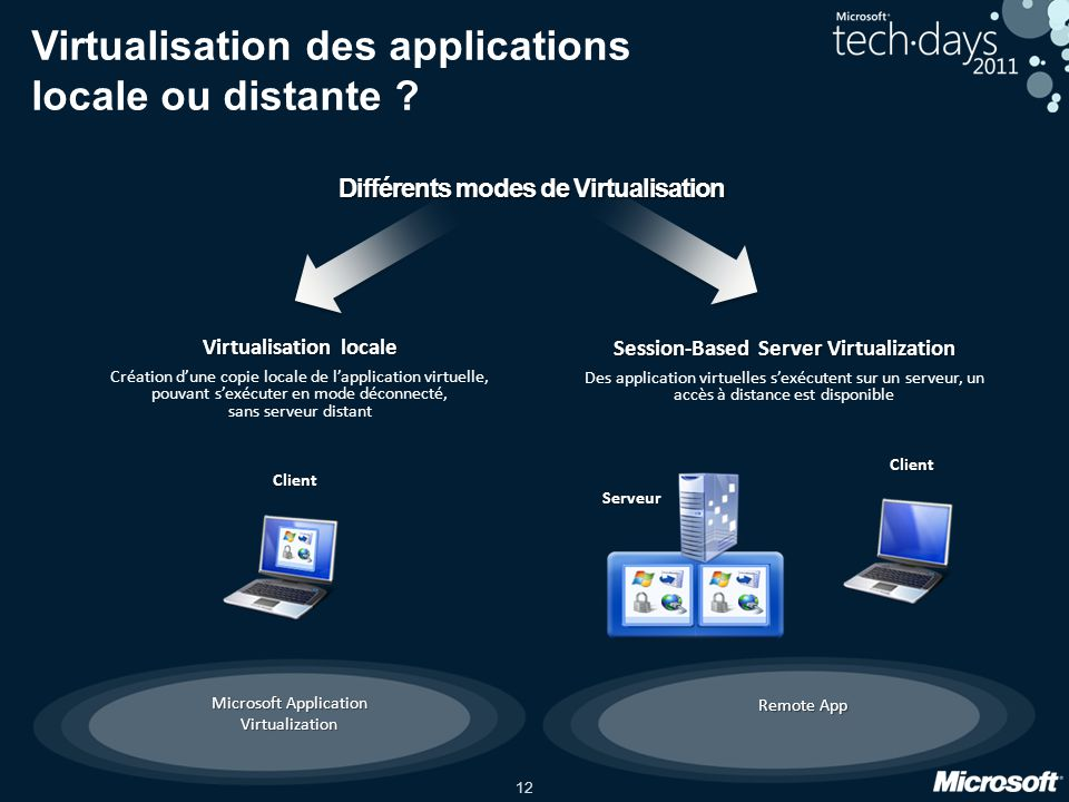 12 Remote App Virtualisation des applications locale ou distante ? Session-Based Server Virtualization Des application virtuelles sexécutent sur un se