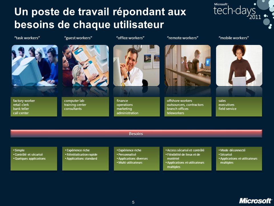 5 Un poste de travail répondant aux besoins de chaque utilisateur Expérience riche Réinitialisation rapide Applications standard Expérience riche Réin
