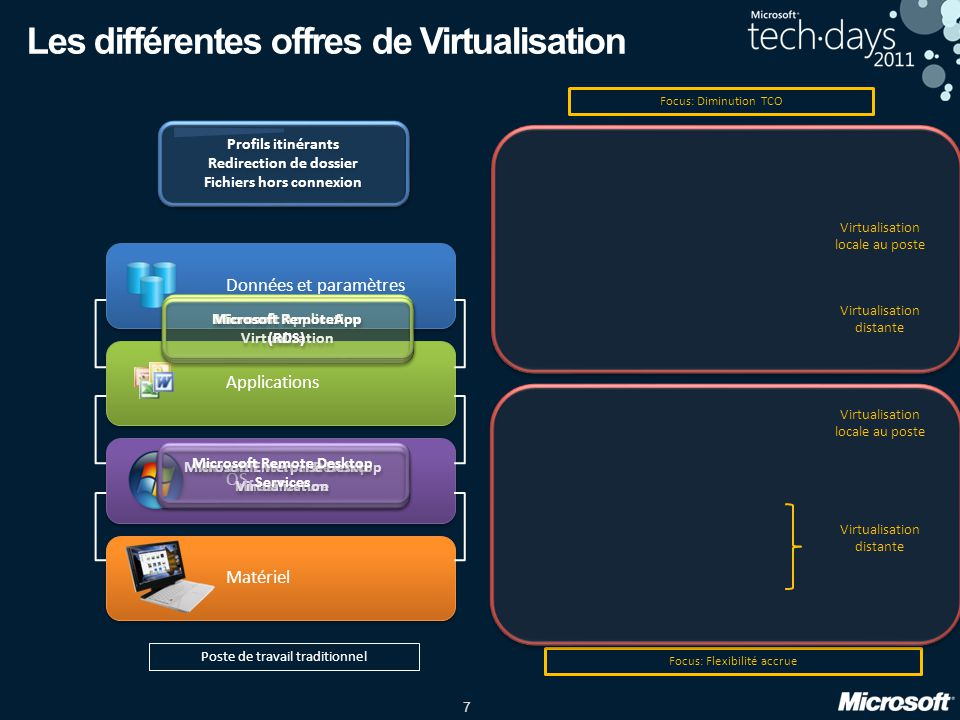 7 Focus: Flexibilité accrue Focus: Diminution TCO Matériel OS Données et paramètres Applications Profils itinérants Redirection de dossier Fichiers ho