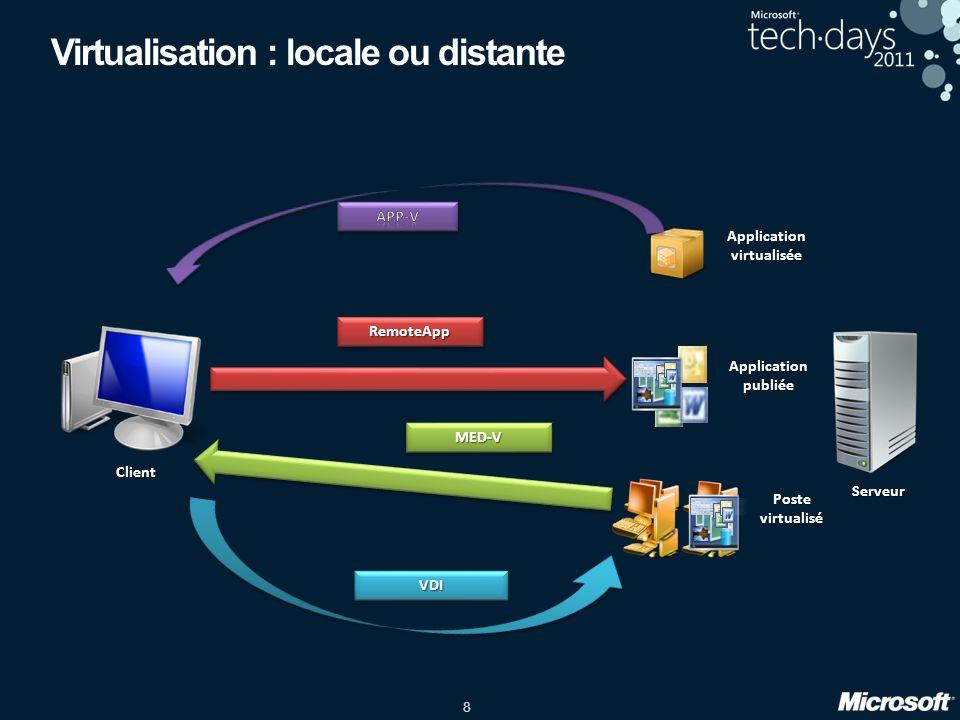 8 Applicationvirtualisée Virtualisation : locale ou distante Client Serveur Postevirtualisé Applicationpubliée RemoteAppRemoteApp MED-VMED-V VDIVDI