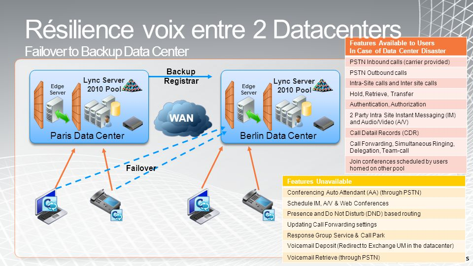 Extension du pool Lync entre 2 datacenters Metropolitan Data Center Resiliency Extension du pool Lync entre 2 datacenters Lync server 2010 pools operate as one logical system Split Front End pool across two datacenters (all FEs active) SQL Geo cluster for backend (Stretched Virtual Local Area Network (VLAN)) Data replication is done by storage arrays (Ex: EMC SRDF, HP CLX EVA) Requires low latency WAN (15 milliseconds) In one site is down, clients are serviced by FEs in other site Nearly all features available PSTN termination may affect inbound calls Failback has to be manually initiated Edge FE 1-2 FE 3-4 Low-LatencyWAN NY Data CenterNJ Data Center Active SQL Passive SQL Features Available Depending on Ex-UM Deployment Voicemail Deposit Voicemail Retrieve Features Available to Users If One Data Center goes Down PSTN Inbound calls PSTN Outbound calls Intra-Site calls and Inter site calls Hold, Retrieve, Transfer Authentication, Authorization 2 Party Intra Site IM and A/V Call Detail Records (CDR) Call Forwarding, SimulRing Boss-Admin, Team-call Voice Apps (CAA, Response Group, Call Park) Conferencing (IM, A/V and Web) Presence and DND based routing Updating Call Forwarding settings
