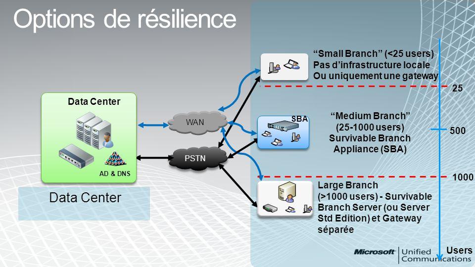Le CAC permet de : Spécifier le nombre et le type de communications acceptables sur un lien donné Déterminer en temps réel sil est possible détablir une session en fonction de la bande passante Les flux audio et vidéo sont gérés Les appels peuvent être routés via lInternet ou le PSTN si la bande passante nest pas suffisante sur le WAN Microsoft Lync Server 2010 Call Admission Control - Définition