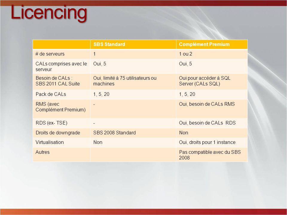SBS StandardComplément Premium # de serveurs11 ou 2 CALs comprises avec le serveur Oui, 5 Besoin de CALs : SBS 2011 CAL Suite Oui, limité à 75 utilisateurs ou machines Oui pour accéder à SQL Server (CALs SQL) Pack de CALs1, 5, 20 RMS (avec Complément Premium) -Oui, besoin de CALs RMS RDS (ex- TSE)-Oui, besoin de CALs RDS Droits de downgradeSBS 2008 StandardNon VirtualisationNonOui, droits pour 1 instance AutresPas compatible avec du SBS 2008 Licencing