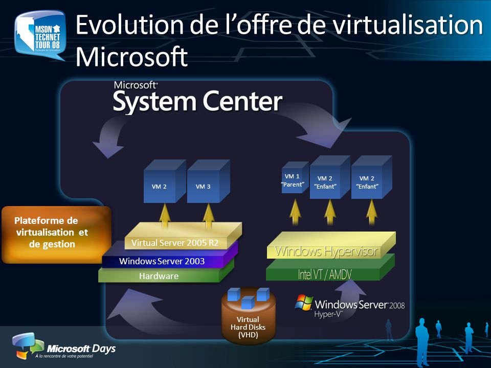 Virtual Hard Disks (VHD) VM 1 Parent VM 2Enfant Plateforme de virtualisation et de gestion Hardware Windows Server 2003 Virtual Server 2005 R2 VM 2 VM 3 Evolution de loffre de virtualisation Microsoft