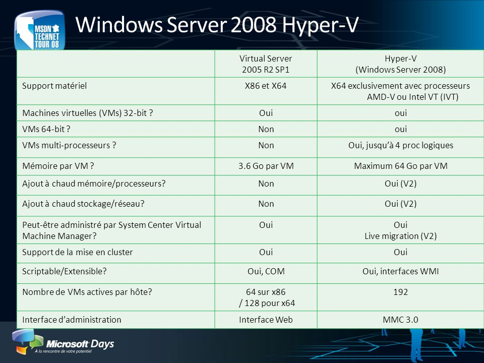 Windows Server 2008 Hyper-V Virtual Server 2005 R2 SP1 Hyper-V (Windows Server 2008) Support matérielX86 et X64X64 exclusivement avec processeurs AMD-
