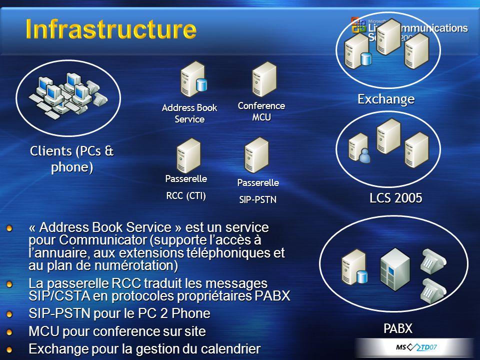 Exchange LCS 2005 PABX Address Book Service Conference MCU Passerelle RCC (CTI) PasserelleSIP-PSTN « Address Book Service » est un service pour Commun