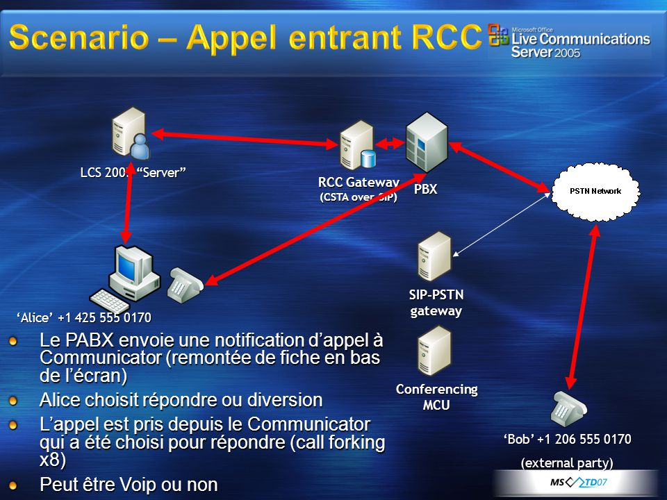 LCS 2005 Server SIP-PSTN gateway PBX RCC Gateway (CSTA over SIP) Alice +1 425 555 0170 Bob +1 206 555 0170 (external party) Conferencing MCU Le PABX e
