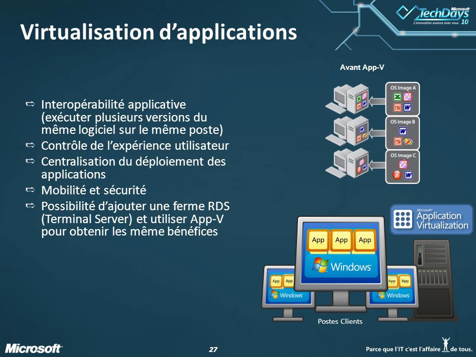 27 Avant App-V Postes Clients Virtualisation dapplications Interopérabilité applicative (exécuter plusieurs versions du même logiciel sur le même poste) Contrôle de lexpérience utilisateur Centralisation du déploiement des applications Mobilité et sécurité Possibilité dajouter une ferme RDS (Terminal Server) et utiliser App-V pour obtenir les même bénéfices