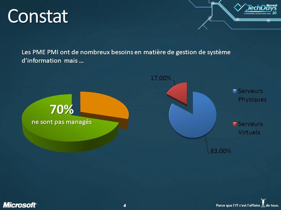 44 70% ne sont pas managés Les PME PMI ont de nombreux besoins en matière de gestion de système dinformation mais …
