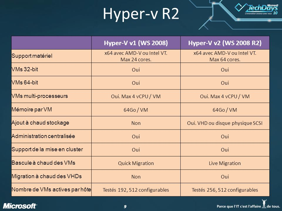 99 Hyper-v R2 Hyper-V v1 (WS 2008)Hyper-V v2 (WS 2008 R2) Support matériel x64 avec AMD-V ou Intel VT. Max 24 cores. x64 avec AMD-V ou Intel VT. Max 6