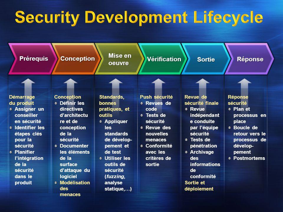 Processus et standard dentreprise pour la sécurité lors de la conception et du développement Promu en interne via des formations Vérifié par audit avant la sortie du produit Livre The Security Development Lifecycle
