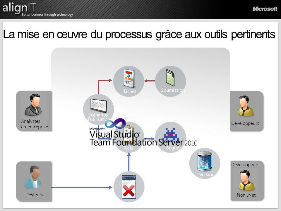 La mise en œuvre du processus grâce aux outils pertinents Analystes en entreprise Testeurs Développeurs Non.Net Développeurs