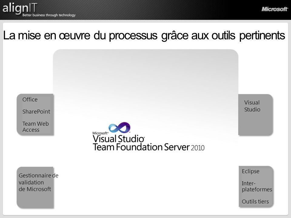 La mise en œuvre du processus grâce aux outils pertinents Office SharePoint Team Web Access Gestionnaire de validation de Microsoft Visual Studio Eclipse Inter- plateformes Outils tiers
