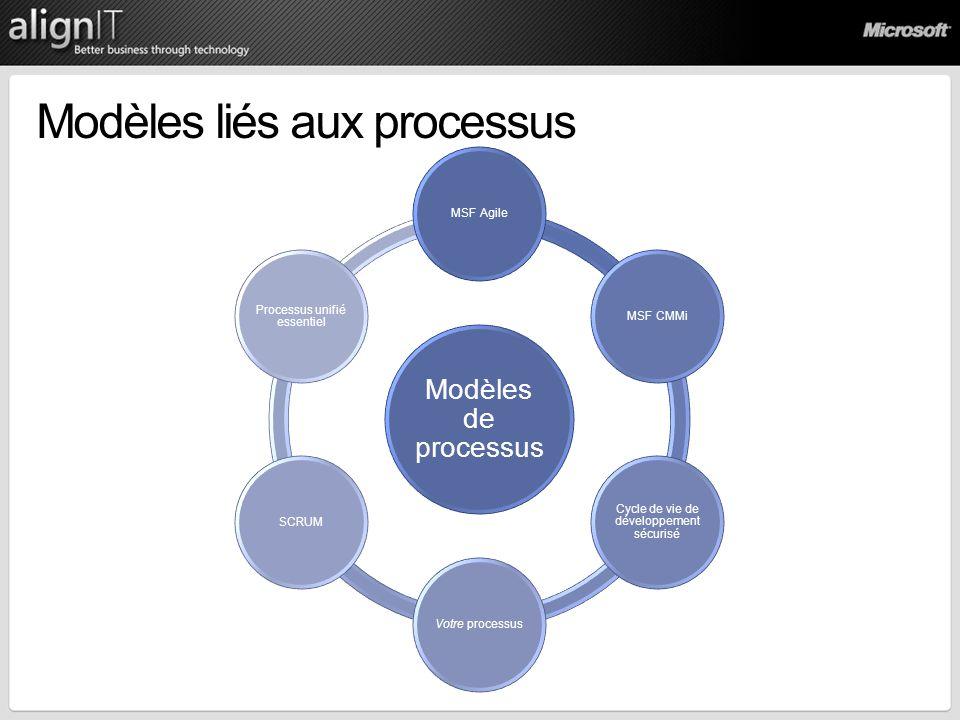 Modèles liés aux processus Modèles de processus MSF AgileMSF CMMi Cycle de vie de développement sécurisé Votre processusSCRUM Processus unifié essenti
