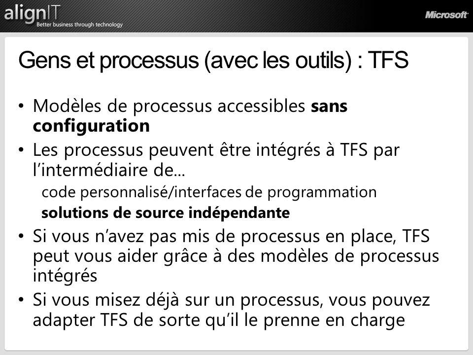 Gens et processus (avec les outils) : TFS Modèles de processus accessibles sans configuration Les processus peuvent être intégrés à TFS par lintermédi