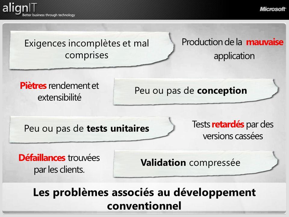 Processus Les problèmes associés au développement conventionnel Exigences incomplètes et mal comprises Peu ou pas de conception Production de la mauva