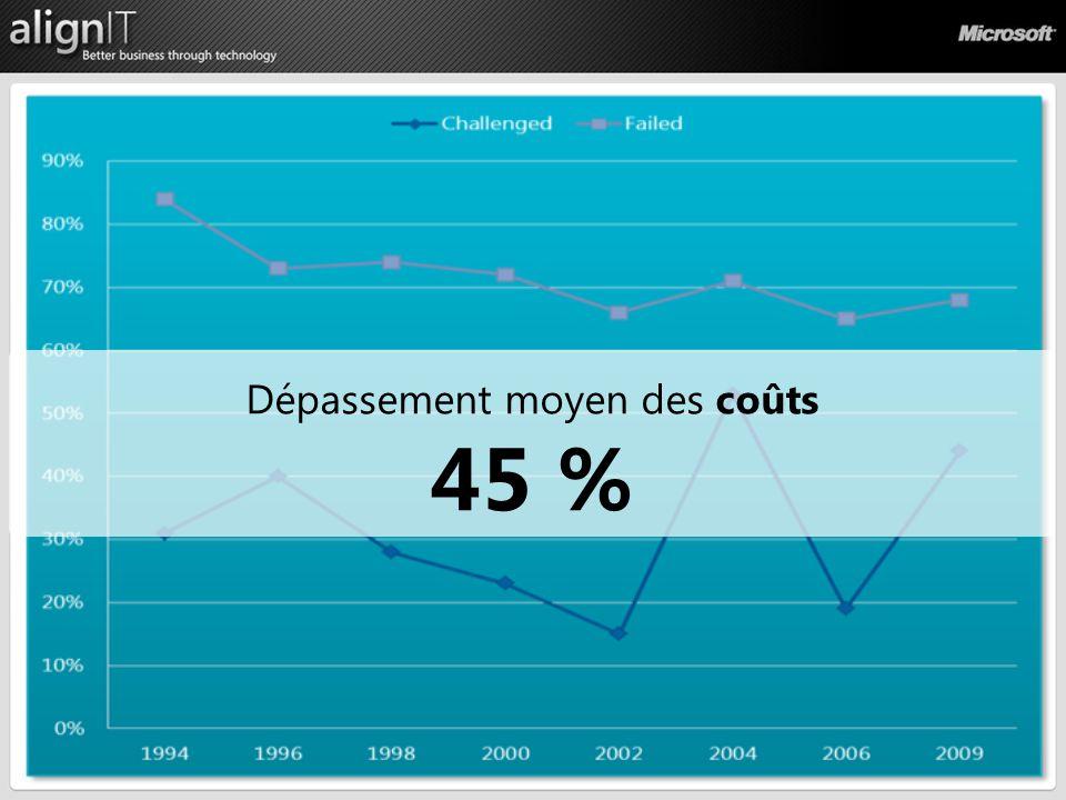 Processus Dépassement moyen des coûts 45 %
