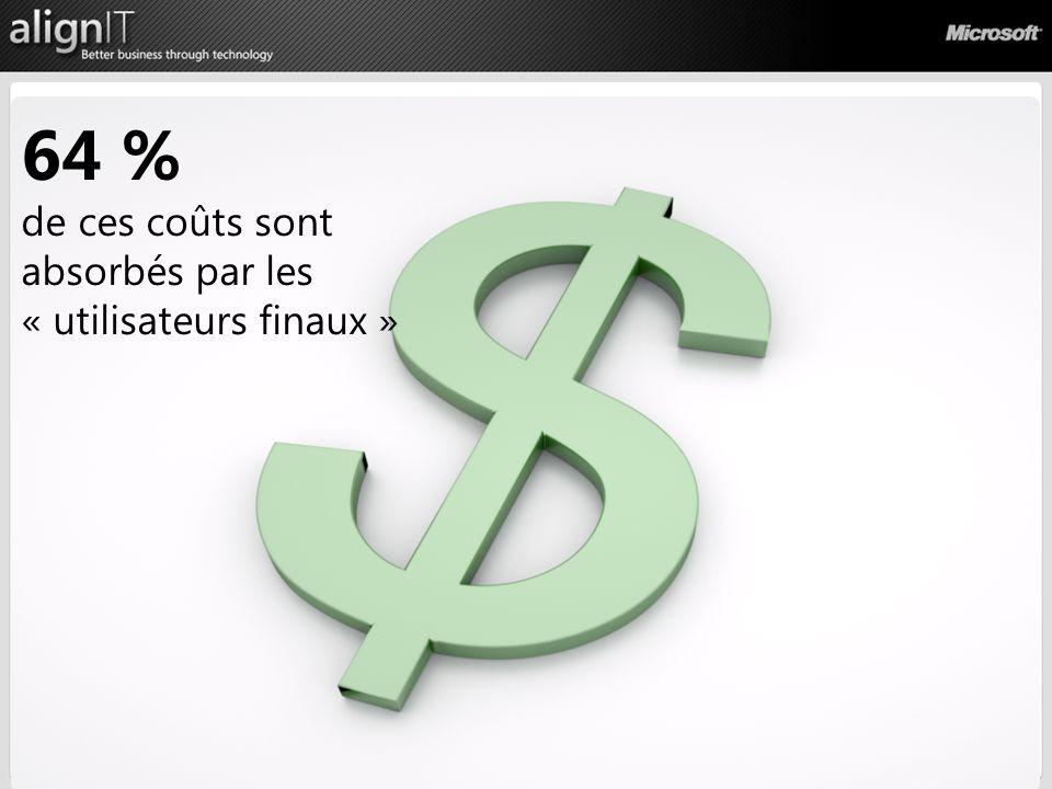 Processus 64 % de ces coûts sont absorbés par les « utilisateurs finaux »