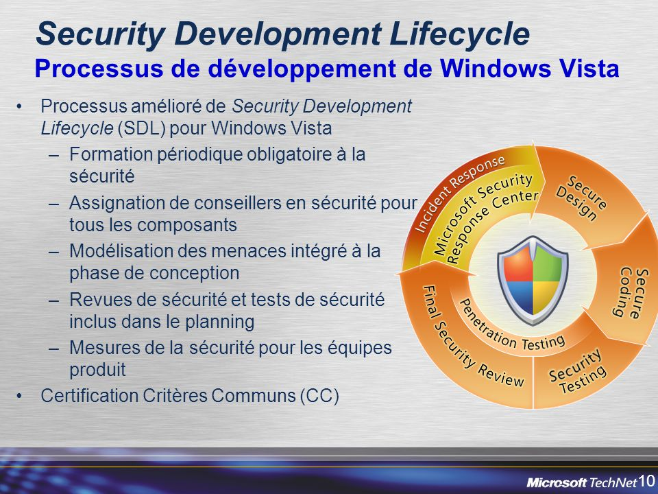 10 Security Development Lifecycle Processus de développement de Windows Vista Processus amélioré de Security Development Lifecycle (SDL) pour Windows