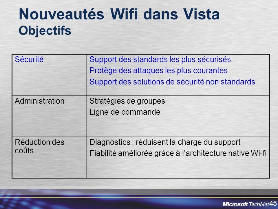 45 Nouveautés Wifi dans Vista Objectifs SécuritéSupport des standards les plus sécurisés Protège des attaques les plus courantes Support des solutions de sécurité non standards AdministrationStratégies de groupes Ligne de commande Réduction des coûts Diagnostics : réduisent la charge du support Fiabilité améliorée grâce à larchitecture native Wi-fi