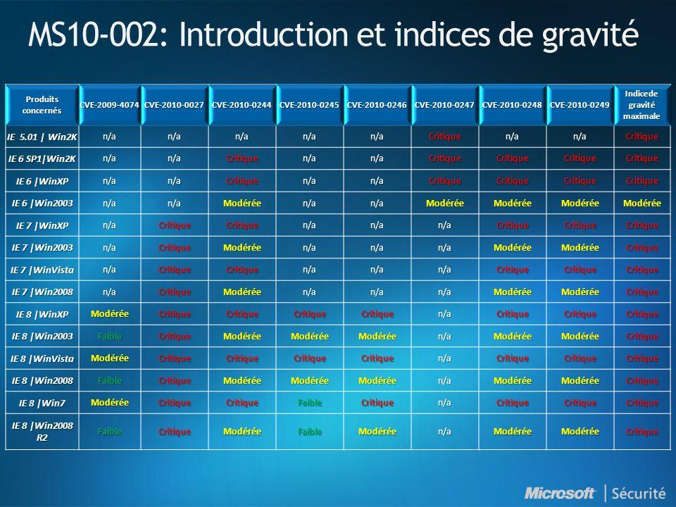 MS10-002: Introduction et indices de gravité Produits concernés CVE-2009-4074CVE-2010-0027CVE-2010-0244CVE-2010-0245CVE-2010-0246CVE-2010-0247CVE-2010-0248CVE-2010-0249 Indicede gravité maximale IE 5.01 | Win2K n/an/an/an/an/aCritiquen/an/aCritique IE 6 SP1|Win2K n/an/aCritiquen/an/aCritiqueCritiqueCritiqueCritique IE 6 |WinXP n/an/aCritiquen/an/aCritiqueCritiqueCritiqueCritique IE 6 |Win2003 n/an/aModéréen/an/aModéréeModéréeModéréeModérée IE 7 |WinXP n/aCritiqueCritiquen/an/an/aCritiqueCritiqueCritique IE 7 |Win2003 n/aCritiqueModéréen/an/an/aModéréeModéréeCritique IE 7 |WinVista n/aCritiqueCritiquen/an/an/aCritiqueCritiqueCritique IE 7 |Win2008 n/aCritiqueModéréen/an/an/aModéréeModéréeCritique IE 8 |WinXP ModéréeCritiqueCritiqueCritiqueCritiquen/aCritiqueCritiqueCritique IE 8 |Win2003 FaibleCritiqueModéréeModéréeModéréen/aModéréeModéréeCritique IE 8 |WinVista ModéréeCritiqueCritiqueCritiqueCritiquen/aCritiqueCritiqueCritique IE 8 |Win2008 FaibleCritiqueModéréeModéréeModéréen/aModéréeModéréeCritique IE 8 |Win7 ModéréeCritiqueCritiqueFaibleCritiquen/aCritiqueCritiqueCritique IE 8 |Win2008 R2 FaibleCritiqueModéréeFaibleModéréen/aModéréeModéréeCritique
