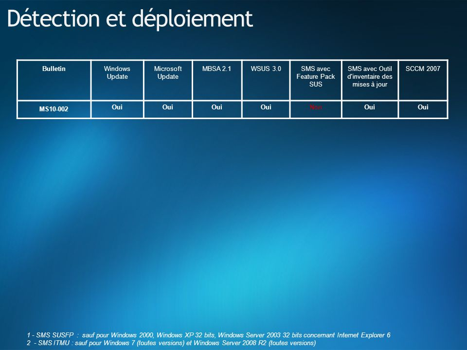 1 - SMS SUSFP : sauf pour Windows 2000, Windows XP 32 bits, Windows Server 2003 32 bits concernant Internet Explorer 6 2 - SMS ITMU : sauf pour Windows 7 (toutes versions) et Windows Server 2008 R2 (toutes versions) Détection et déploiement BulletinWindows Update Microsoft Update MBSA 2.1WSUS 3.0SMS avec Feature Pack SUS SMS avec Outil d inventaire des mises à jour SCCM 2007 MS10-002 Oui NonOui