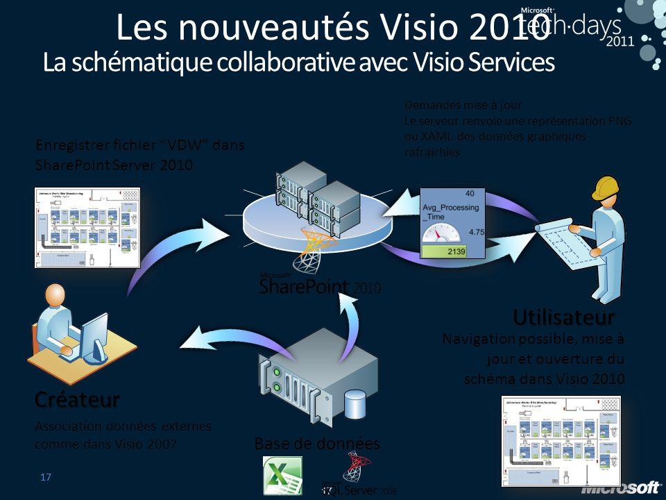 17 Créateur Base de données Utilisateur Association données externes comme dans Visio 2007 Enregistrer fichier VDW dans SharePoint Server 2010 Demande